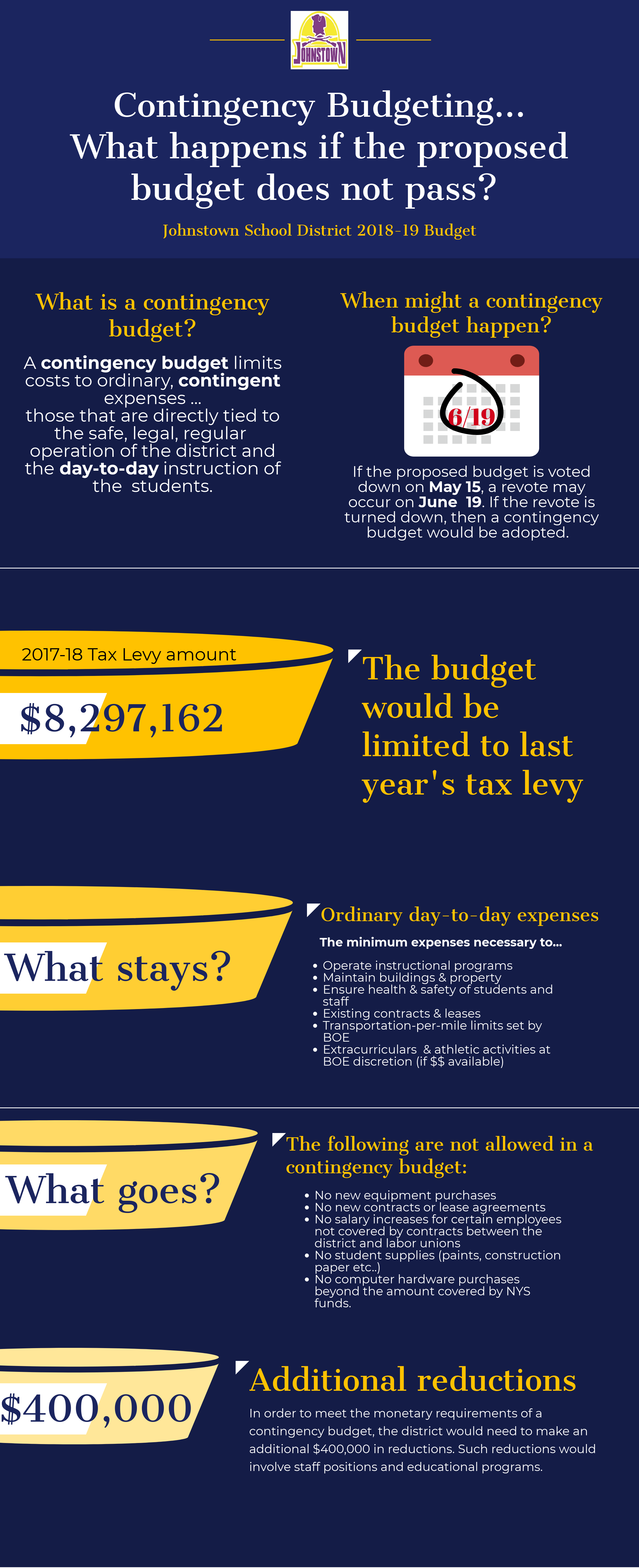infographic with contingency budget explanations